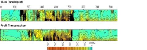 Problematischer Straßenbau - stark wechselnder Untergrund - Electrical Imaging